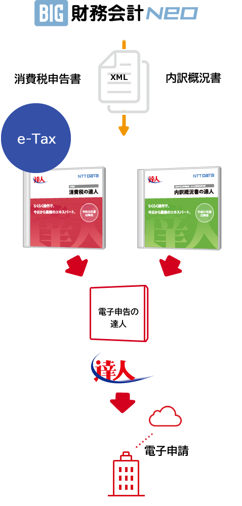 Tax 添付 書類 e