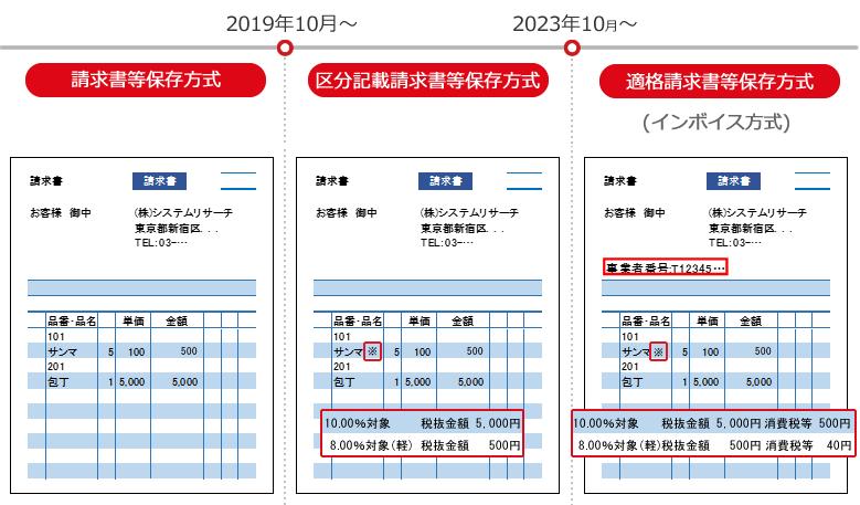 消費 税 9 月 分 10 月 請求